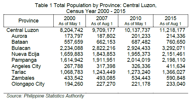 central luzon s population hits 11 2m result from the 2015 census