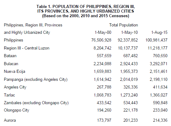 Highlights of the Region III Central Luzon's Population