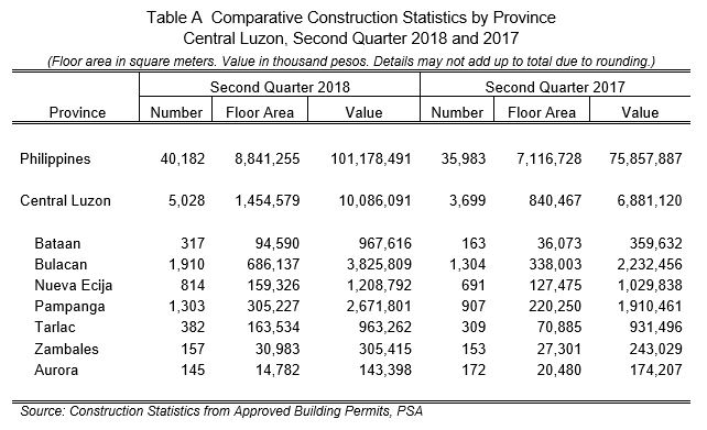 Construction Statistics from Approved Building Permits Central Luzon